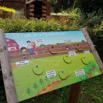 panneau cycle de la permaculture